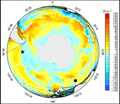 Time-averaged net air-sea heat flux from the European Centre for Medium Range Weather Forecasts Reanalysis Interim for 2008–2010; the colored field is measured in watts per square meter (W m−2). Blue indicates ocean heat loss to the atmosphere. Symbols show surface flux moorings: The large star is the Ocean Observatories Initiative mooring at 55°S, 90°W, and the large circle is the Southern Ocean Flux Station at 46.75°S, 142°E. Dots show available winter ship observations over all July months within an example 5-year period (2000–2004) with sufficient information (wind speed, air temperature and humidity, sea surface temperature) to estimate the latent heat flux (determined using reports in the International Comprehensive Ocean-Atmosphere Data Set, http://icoads.noaa.gov/). Note the sparseness of ship observations. Credit: Sarah Gille and Simon Josey
