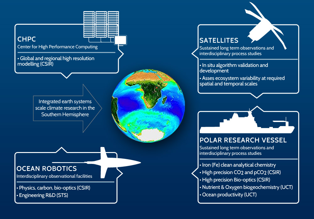 Integrated earth systems scale climate research in the Southern Hemisphere