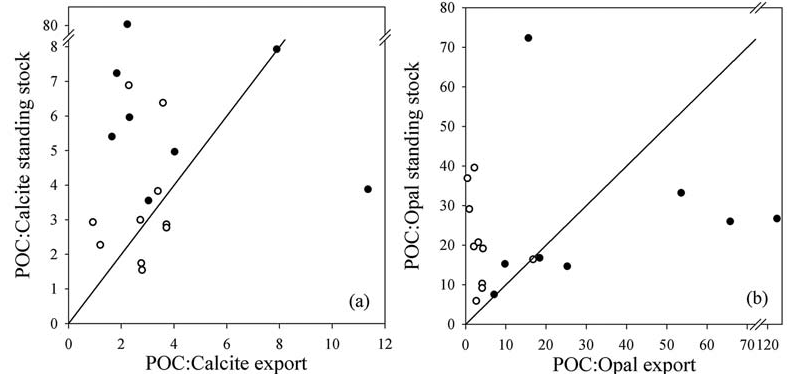 Figure 4 caption: POC (a) calcite, (b) opal ratios in exported and upper ocean particulate pools at 18 sites in the subpolar, subtropical and tropical Atlantic Ocean. Full symbols are from the AMT study [Thomalla et al., 2008]. Empty symbols are new observations reported here from the Iceland Basin in 2007 (auxiliary material). Note the broken axis required to include all data points.