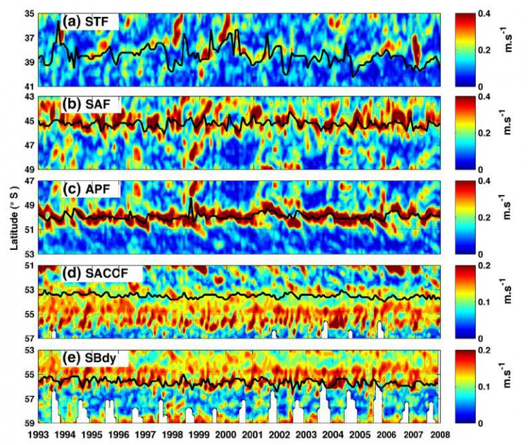 Collection of Hovmöller plots of the surface geostrophic velocity magnitudes (colour surface plot; in ms− 1) and latitudinal frontal positions of the ACC (black lines) at the Greenwich Meridian from January 1993 to December 2007. (a) STF, (b) SAF, (c) APF, (d) SACCF, (e) SBdy.