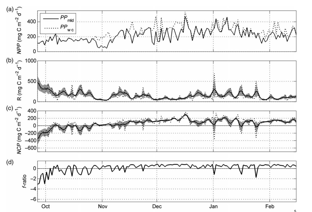 Time series of (a) modelled MLD and water column integrated NPP (mg C m-2 d-1), (b) modelled respiration (mg C m-2 d-1) (Sverdrup 1953), with standard mean error (shaded area), (c) same as for (c) but for NCP (mg C m-2 d-1), and (d) f-ratio approximation of the export efficiency (PP/mean NCP) (solid line).